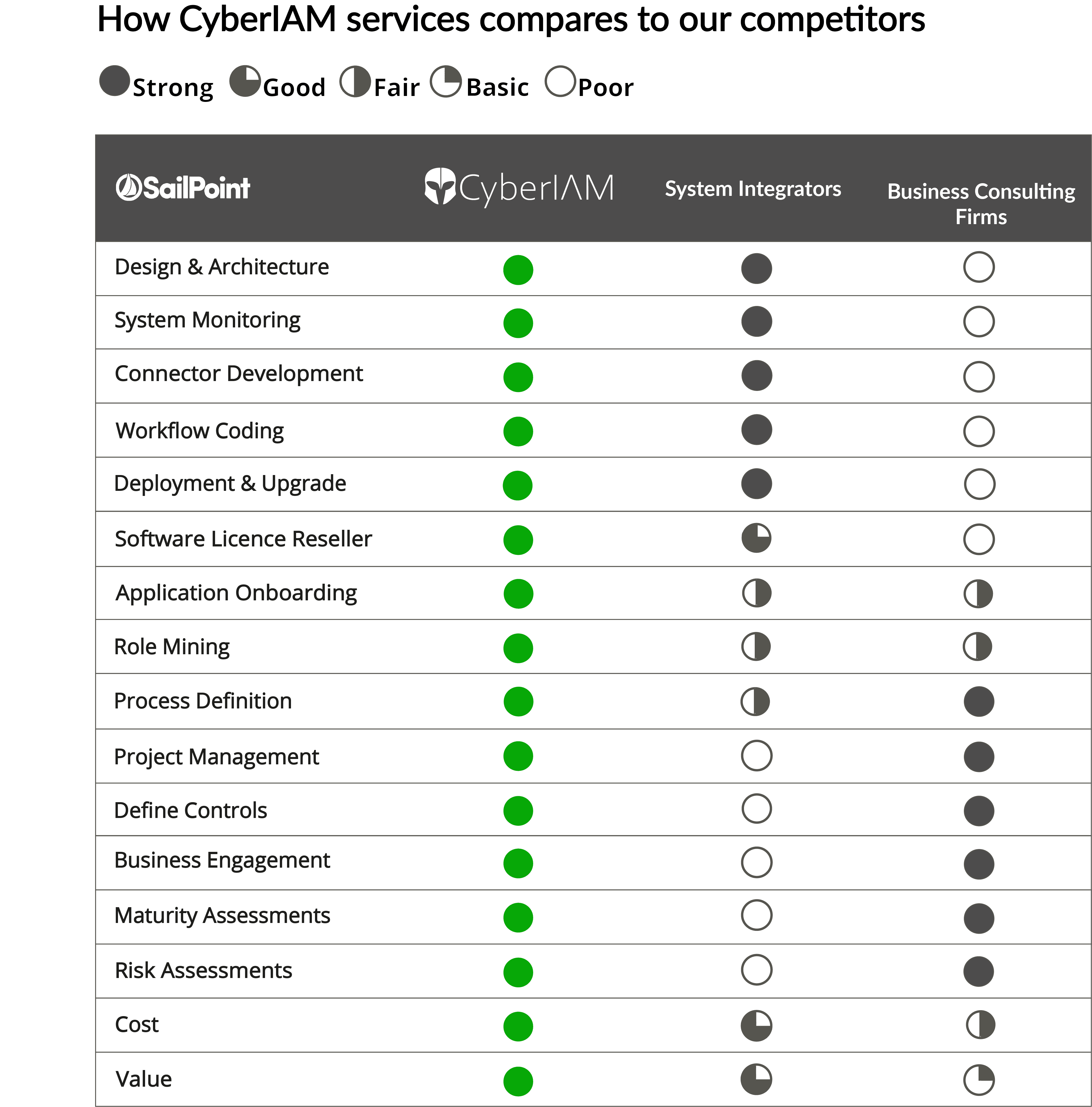 comparison_sailpoint